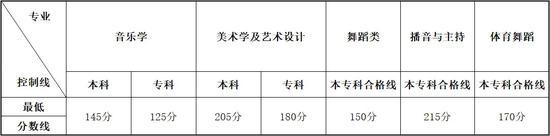 2020年云南高招艺术类统考本专科专业分数线1