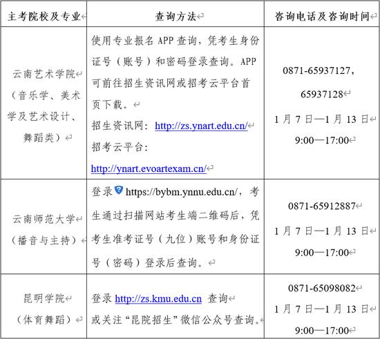 2020年云南高招艺术类统考本专科专业分数线2