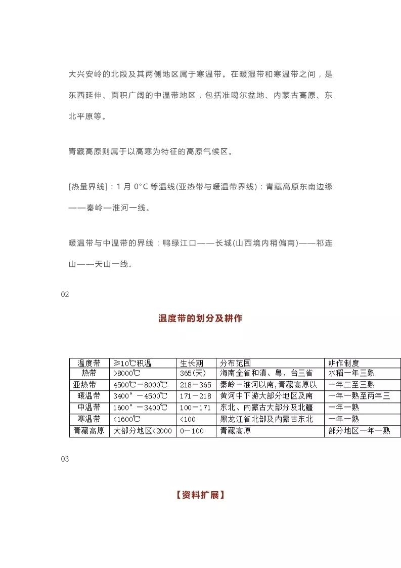 2020年高考地理必考,中国的气候知识点汇总3