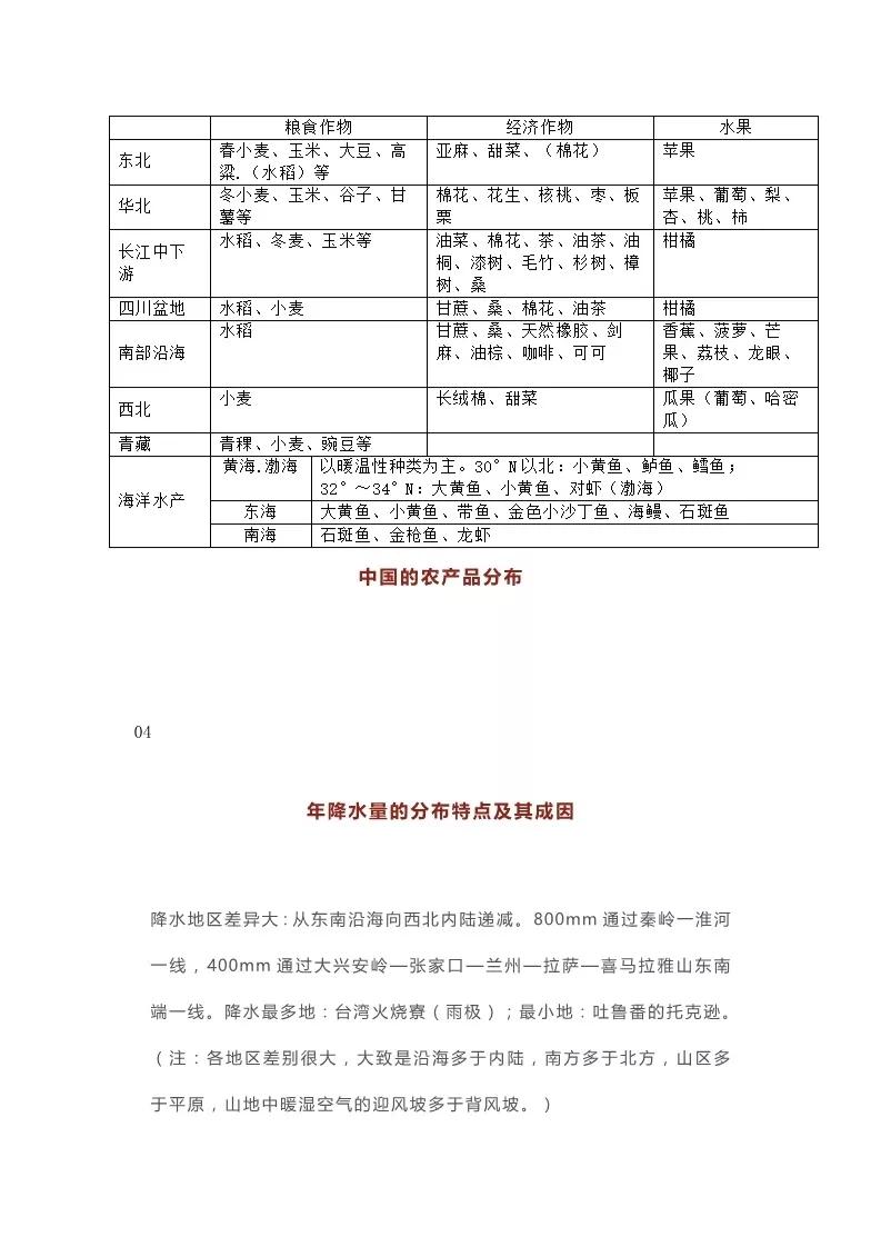 2020年高考地理必考,中国的气候知识点汇总4