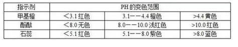 2020高考化学考试中经常用到的规律