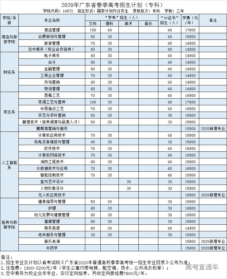 广东酒店管理职业技术学院2020春季招生计划