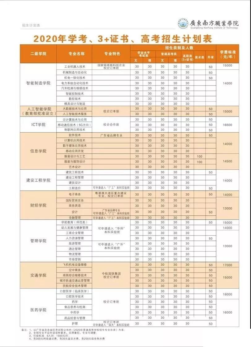 广东南方职业学院2020春季招生计划