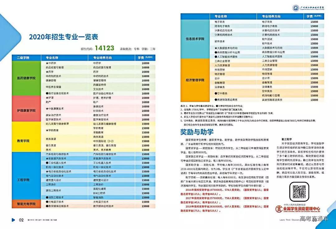 广州珠江职业技术学院2020春季招生计划