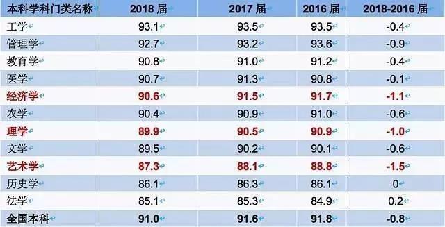 2019年本科生收入排名前20的本科专业