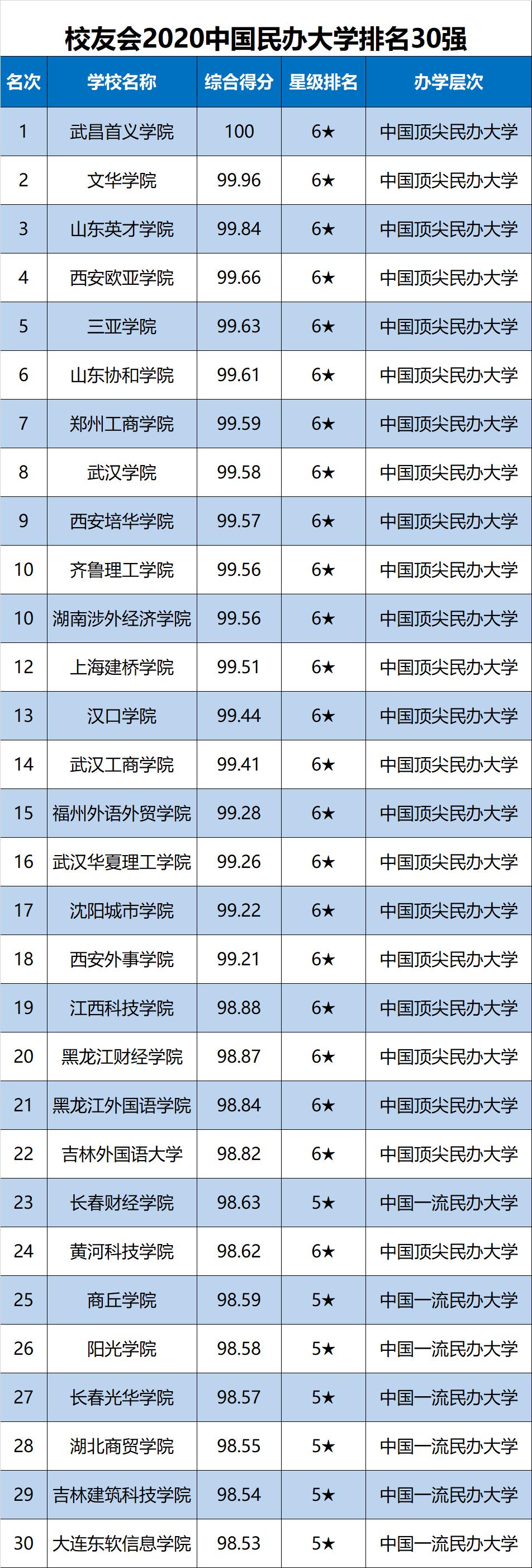 校友会2020年中国民办大学排名30强