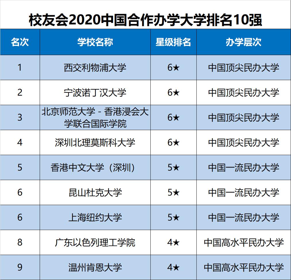 2020年校友会中国合作办学大学排名10强