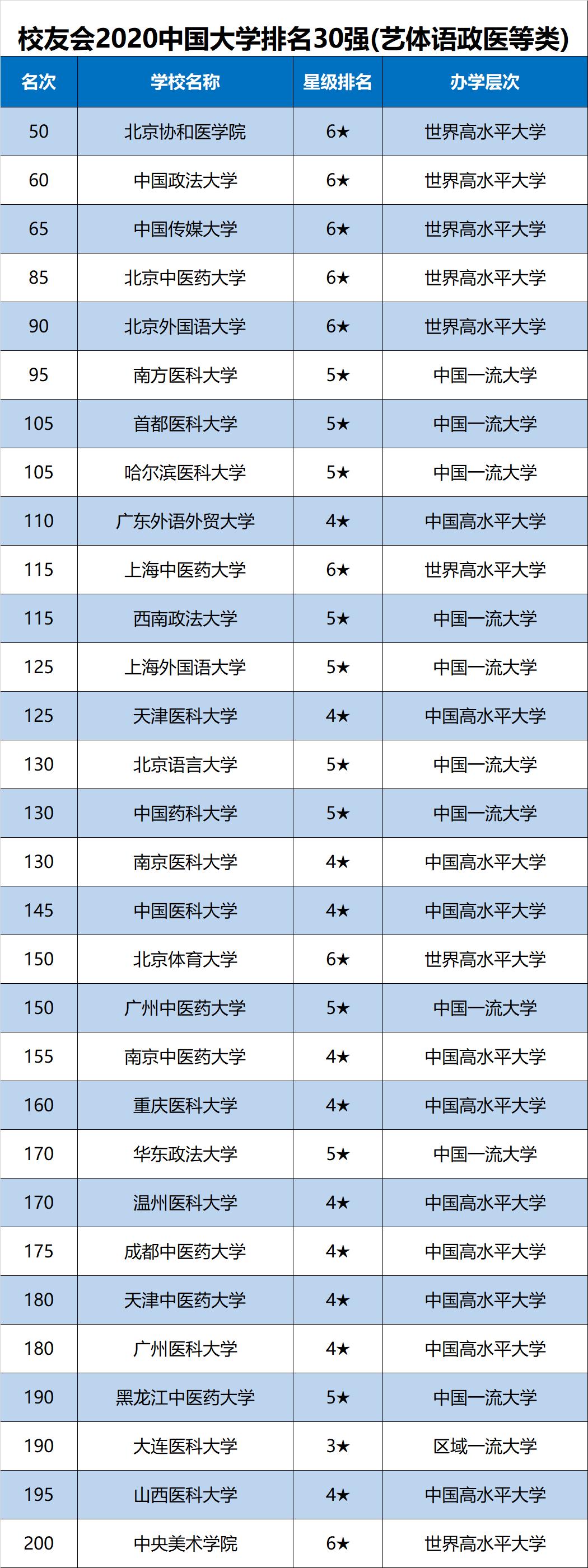2020年校友会中国大学排名30强(艺体语政医等类)