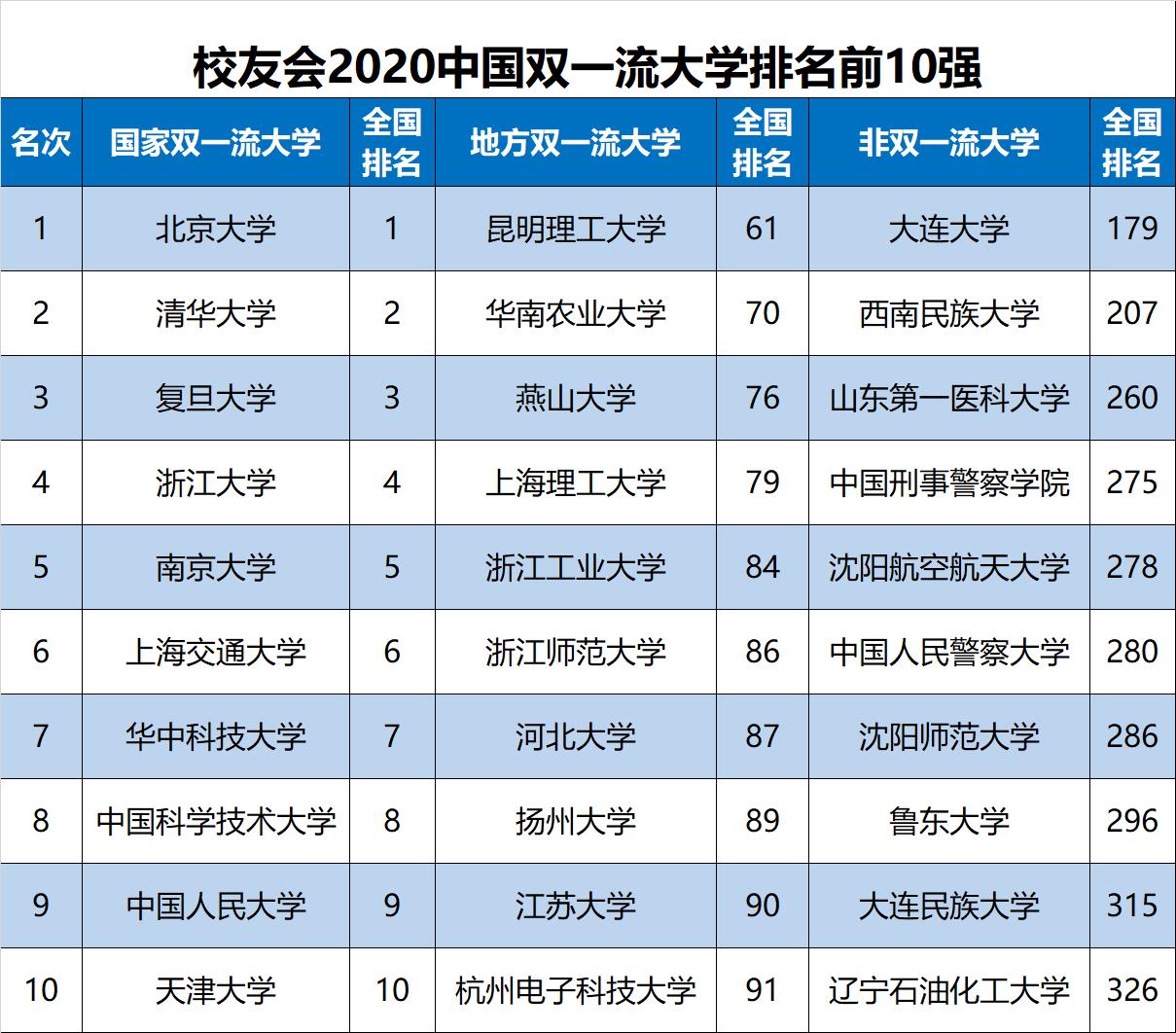 2020年校友会中国双一流大学排名前10强