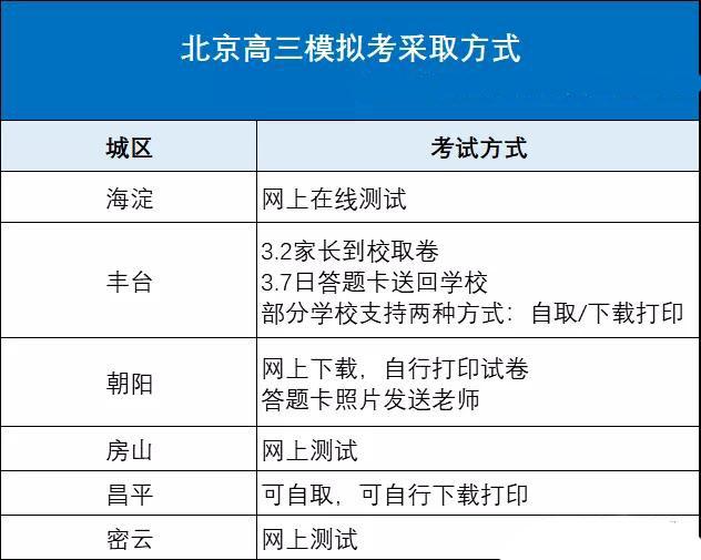 2020北京各区新高考模拟考试方案出炉2