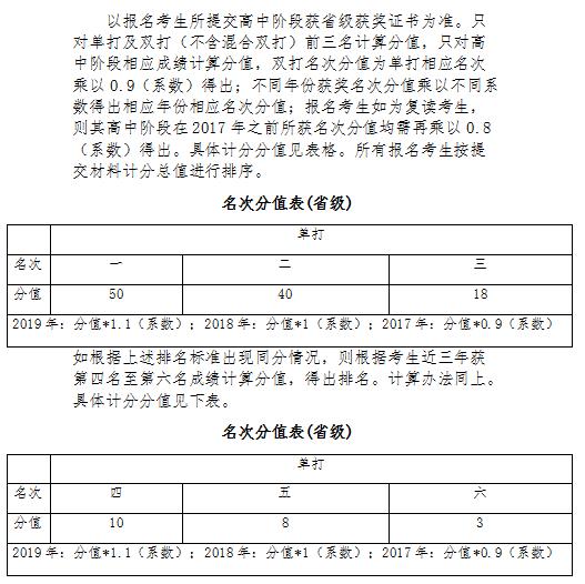 2020年江西财经大学高水平运动队体育专业能力水平排名标准