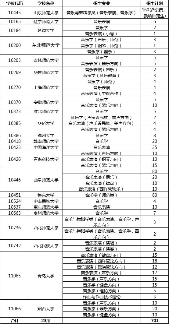 山东师范大学2020年等23所高校面向山东省招生音乐与舞蹈类专业联考方案1