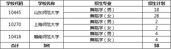 山东师范大学2020年等23所高校面向山东省招生音乐与舞蹈类专业联考方案2