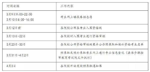 上海建��W院2020年春季招生�Y格��查方案2