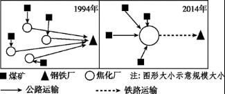 高中地理重�y�c�^域�Y源�_�l�c�{配1