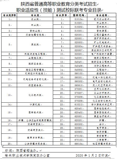 榆林职业技术学院2020年分类考试招生章程