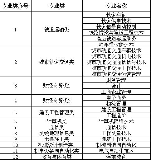 西安交通工程学院2020年分类考试招生章程