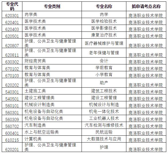 商洛职业技术学院2020年普通高等职业教育分类考试招生章程