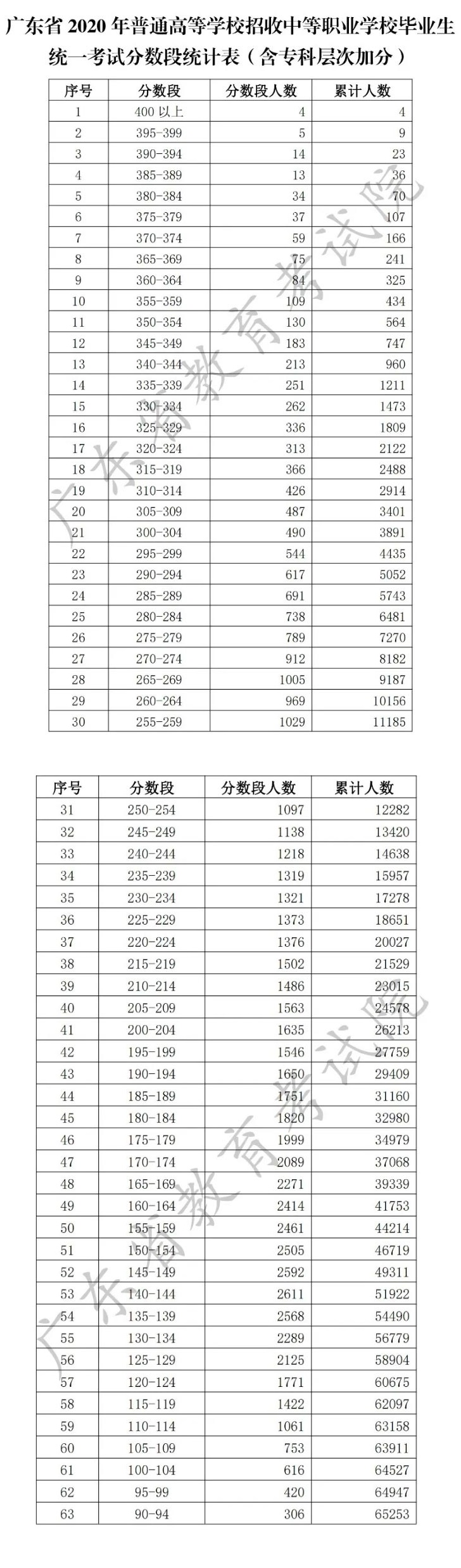 2020年广东省普通高等学校招收中等职业学校毕业生统一考试分数段统计表