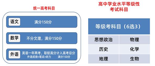 2020年天津普通高校招生志愿填报与投档录取实施方案解读图1