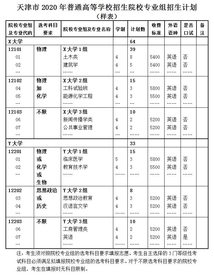 2020年天津普通高校招生志愿填报与投档录取实施方案解读图3