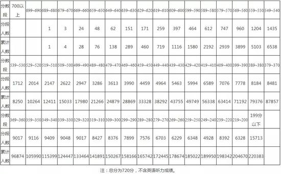 2020年贵州省高考适应性测试成绩统计表公布