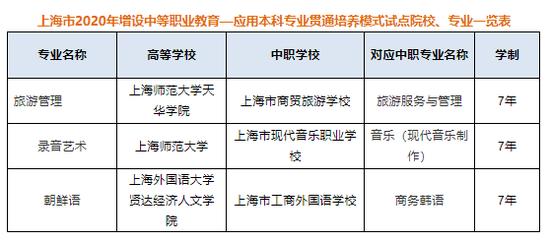上海2020增设3个中职-应用本科教育贯通培养试点专业