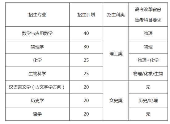 2020山东大学公布强基计划招生简章7专业招180人