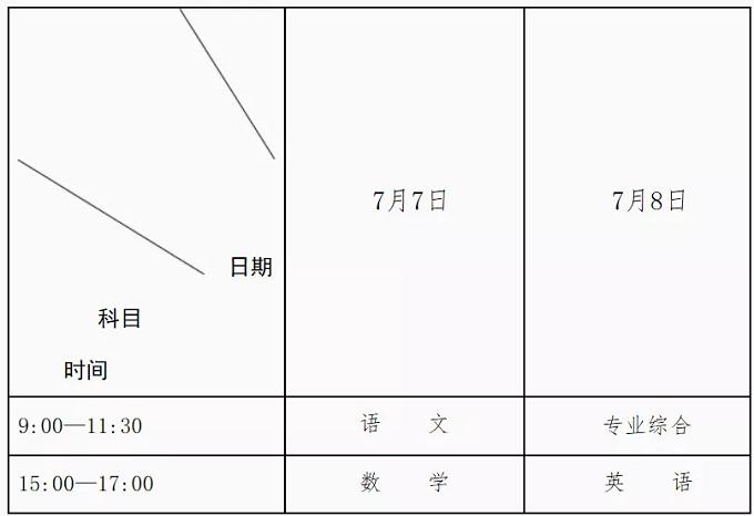 四川省2020年深度贫困县免费医学生(专科)定向培养项目实施方案