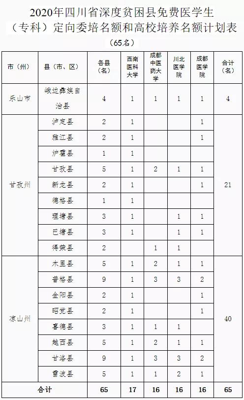 四川省2020年深度贫困县免费医学(专科)定向委培名额和高校培养名额计划表