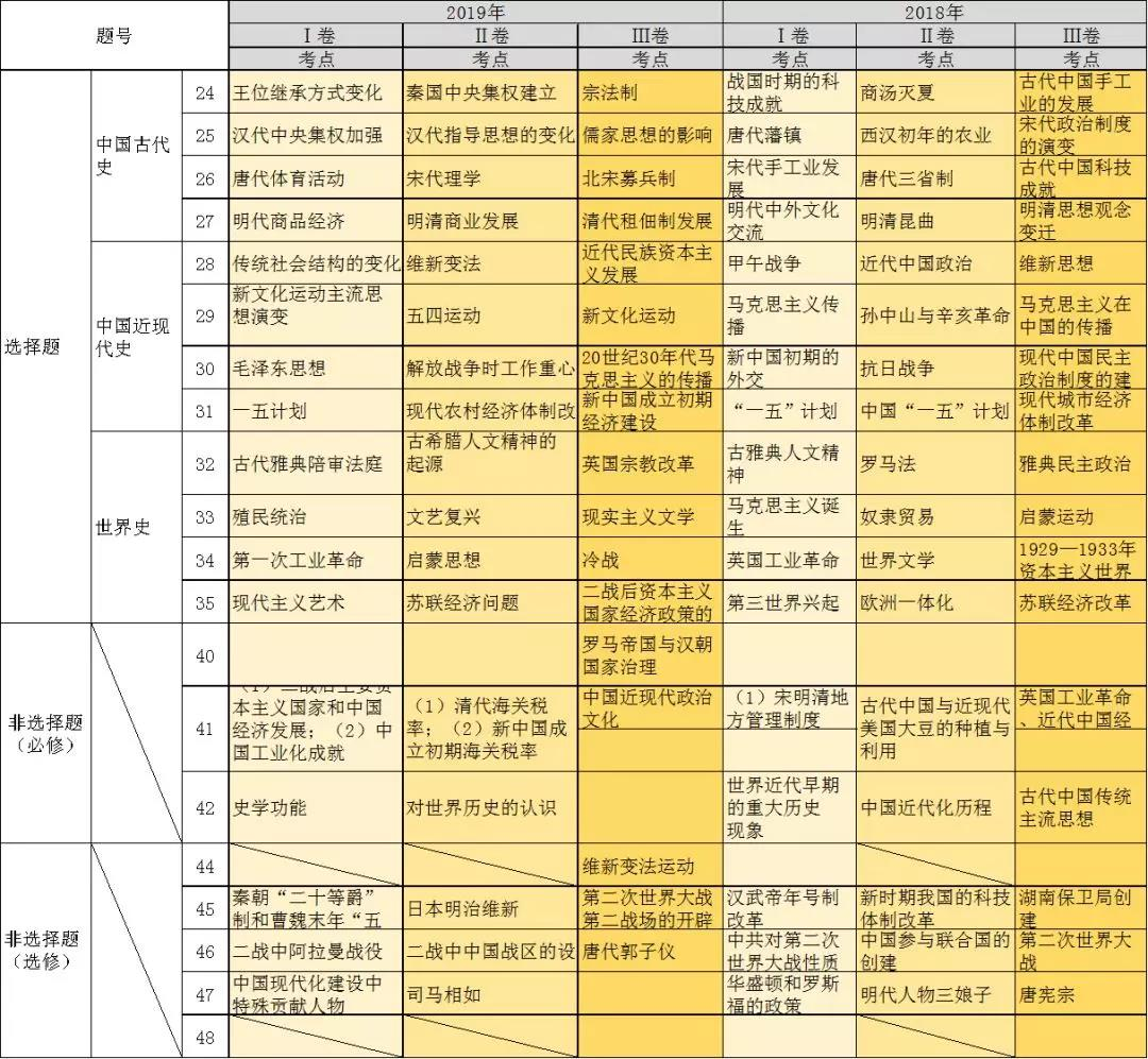 近五年高考历史考点一览表1