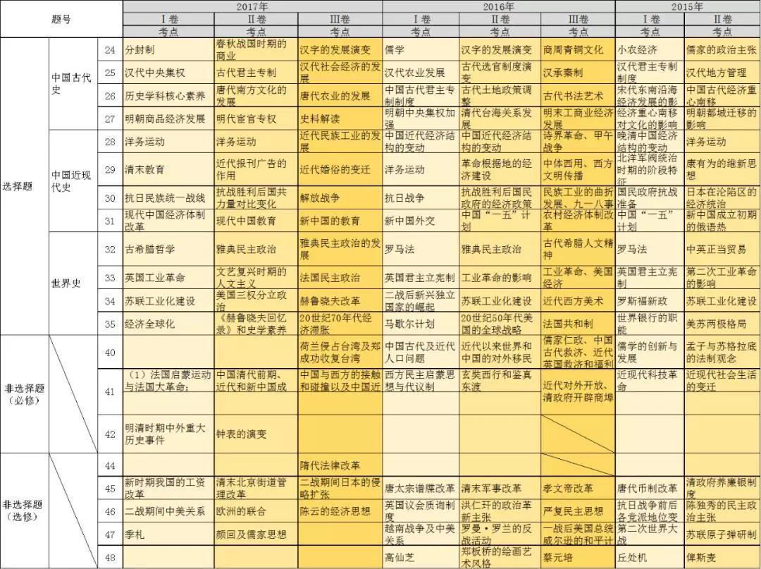 近五年高考历史考点一览表2