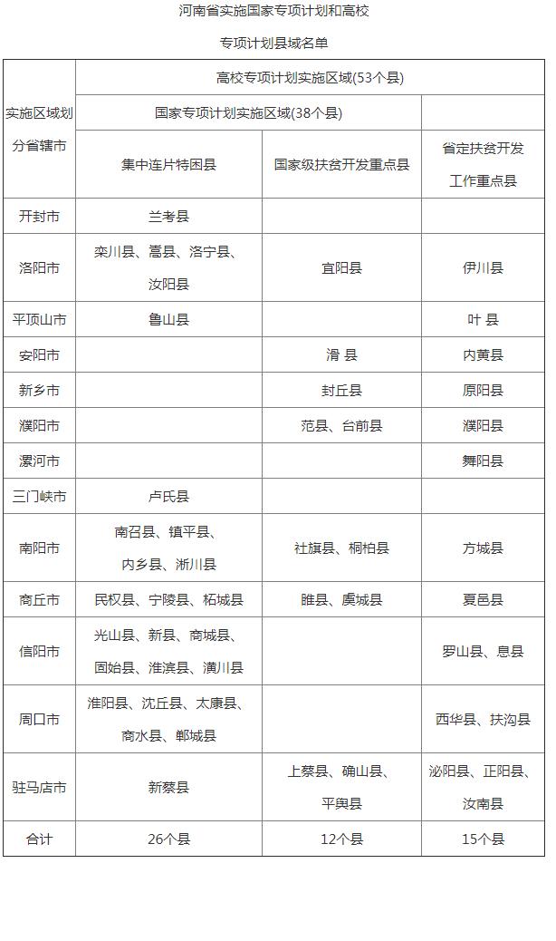 2020年河南省教育厅办公室转发教育部高校学生司关于做好重点高校招收农村和贫困地