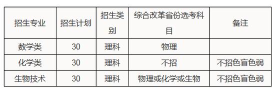 2020年华南理工大学高考强基计划招生20问20答