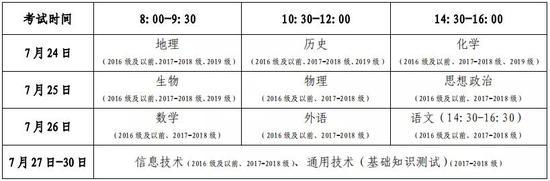 """2020山东夏季""""学考""""7月24日开考1"""