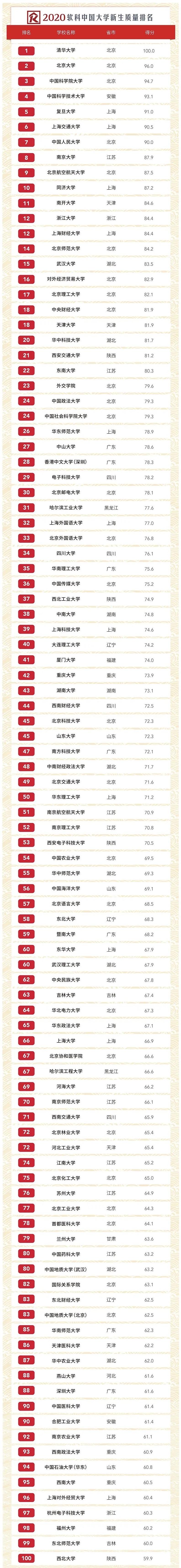 2020软科中国大学新生质量排名出炉