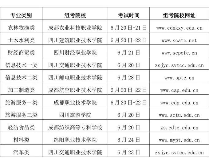四川2020年关于普通高校对口招生职业技能统考的公告