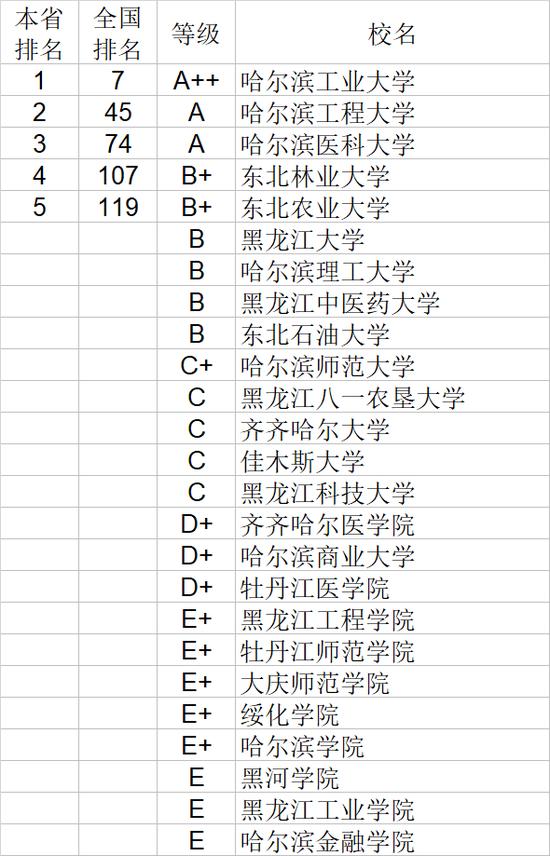 2020年黑龙江省大学自然科学排行榜