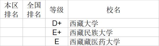 2020年西藏自治区大学自然科学排行榜