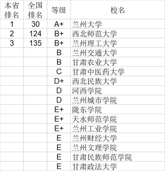 2020年甘肃省大学自然科学排行榜