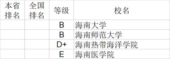 2020年海南省大学社会科学排行榜