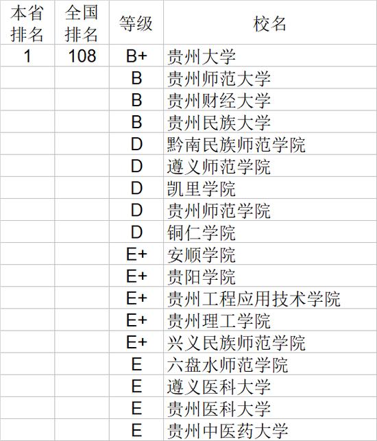 2020年贵州省大学社会科学排行榜