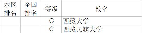 2020年西藏自治区大学社会科学排行榜