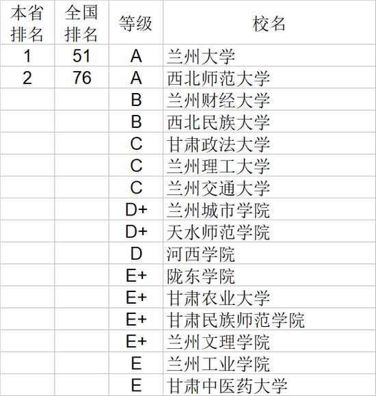 2020年甘肃省大学社会科学排行榜
