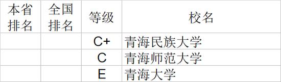 2020年青海省大学社会科学排行榜