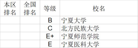 2020年宁夏回族自治区大学社会科学排行榜