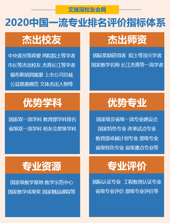 2020年中国最好专业排名4