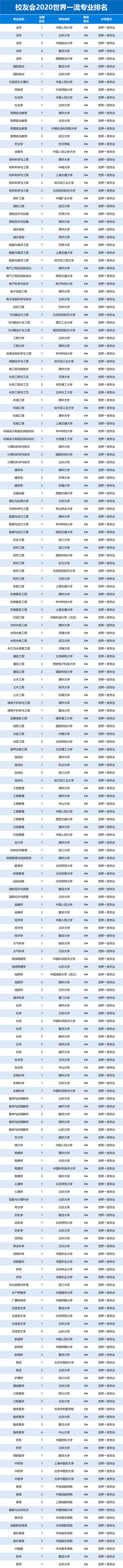 2020中国世界一流专业排名2
