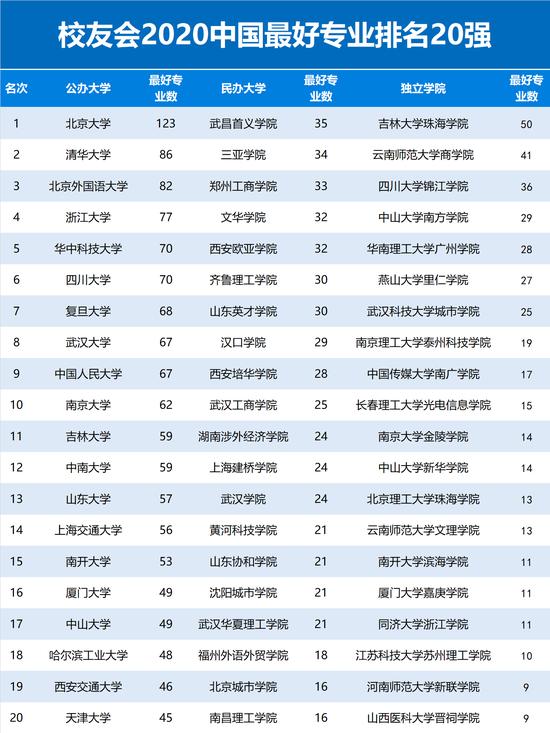 2020年中国最好专业排名1
