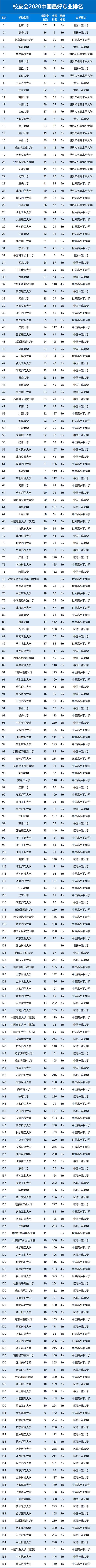 2020年中国最好专业排名2